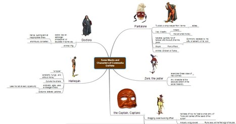 Some Masks and Characters of Commedia Del'Arte | Commedia Dell'arte | Scoop.it