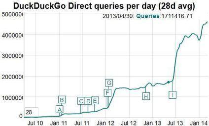 DuckDuckGo séduit les internautes qui veulent échapper au pistage | Entrepreneurs du Web | Scoop.it