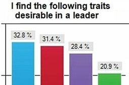 New Leadership Skills for a New Social Media Age | Digital-News on Scoop.it today | Scoop.it