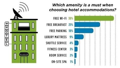 Le wifi gratuit ne doit plus être une option (mais une obligation) pour les hôtels | eTourisme - Eure | Scoop.it