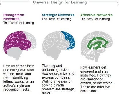 Digital Learning should be Personalized Learning | Learning Technology | Scoop.it