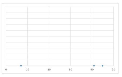 Graphique Excel : Points de données | MSExcel | Scoop.it