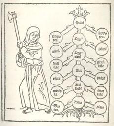 A Brief History of Mind Mapping: The Tree of Porphyry - Conspire: A @Mindjet Publication | VeranderVrolijk | Scoop.it