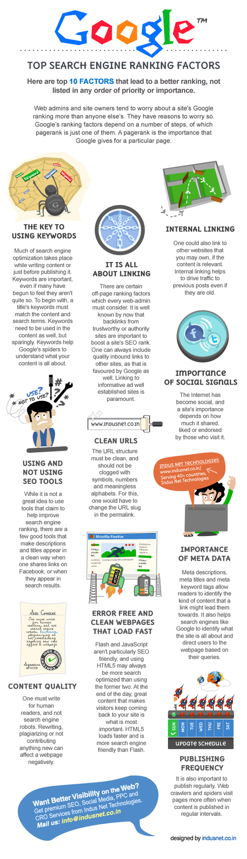 Case Study: Top 10 Google Search Engine Ranking Position Factors | All Infographics