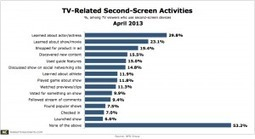 1 in 5 Second-Screeners Shop for Products Seen in TV Ads | screen seriality | Scoop.it