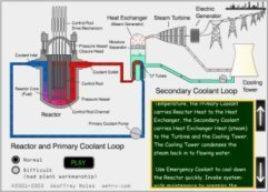 Nuclear Power Plant Simulator Game | technologies | Scoop.it