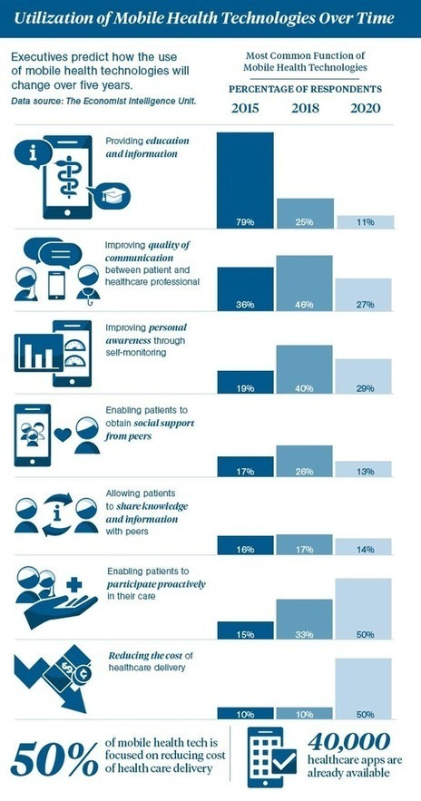 Digital marketing pharma - Pharmageek | Santé Industrie Pharmaceutique | Scoop.it