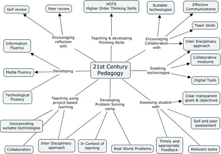 educational-origami - 21st Century Pedagogy | Educación a Distancia (EaD) | Scoop.it
