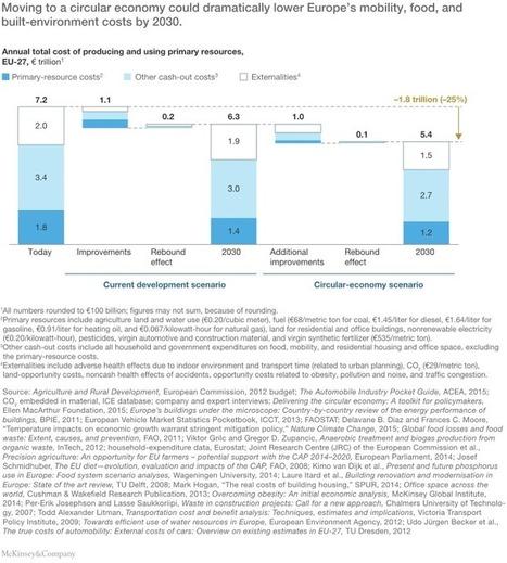 Europe's circular-economy opportunity | McKinsey & Company | Développement durable et efficacité énergétique | Scoop.it