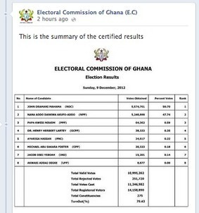 Why Did Ghana's Electoral Commission Declare Presidential Results on Facebook?   Network Marketing   Scoop.it