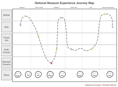 Swedish National Museum Experience Journey Map | letterpress.se | Open P2P ReadWrite Museums • Free Culture • Co Creation | Scoop.it