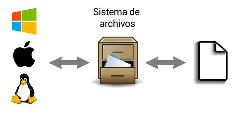 ¿Qué sistema de archivos es mejor? | Aprendizaje | Scoop.it