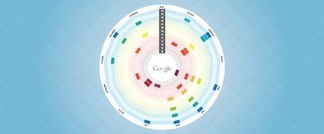 Visual History of Google Algorithm Updates | Public Relations & Social Media Insight | Scoop.it