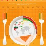 Serving sizes around the world [Infographic] | FoodOddity | Health, Fitness, and Life | Scoop.it