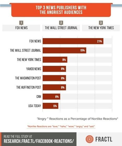 Étude : les réactions les plus utilisées sur Facebook | CommunityManagementActus | Scoop.it
