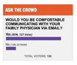 Are you communicating with your doctor via email?   healthcare technology   Scoop.it
