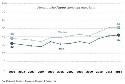 Support for Gay Marriage Rising in Every Demographic ... | QUEER NEWS FROM THE ZION CURTAIN | Scoop.it