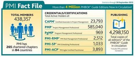 certifications PMI® – Project Management Professional, PMP ... | Project Management | Scoop.it