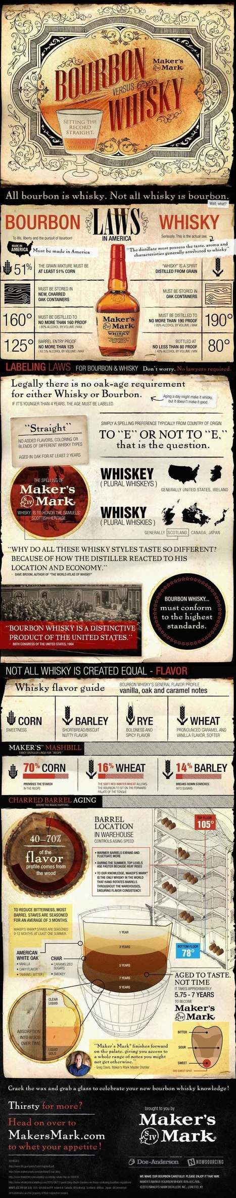 Bourbon vs Whisky: Setting the Record Straight [Infographic] | whisky | Scoop.it