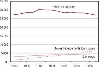 Insee - Services-Tourisme-Transports - Entreprises d'hébergement touristique: les petites structures périclitent | Tourisme | Scoop.it