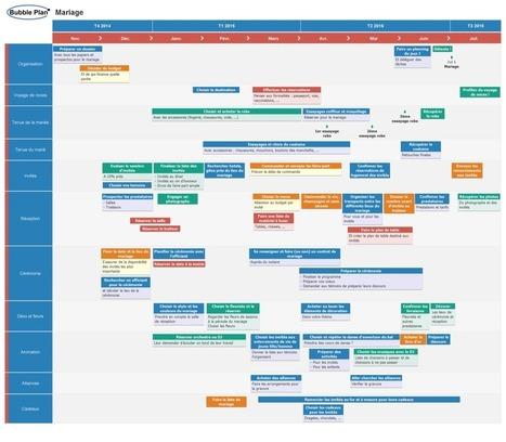 Bubble Plan. Créer un planning projet en mode collaboratif - Les Outils Collaboratifs | Les outils du Web 2.0 | Scoop.it