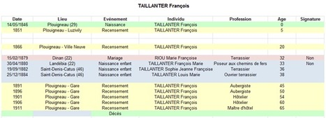 Histoire de Généalogie: François TAILLANTER, un migrant du XIXe siècle | GenealoNet | Scoop.it