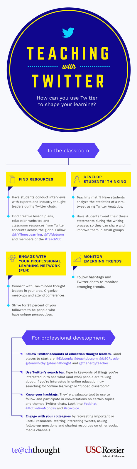 Teaching with Twitter Infographic | Educating in a digital world | Scoop.it