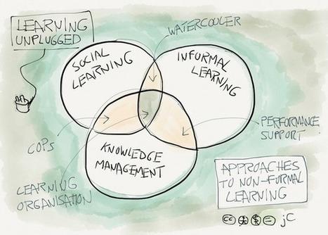 Social Learning…entre el conocimiento y el análisis de datos! (#Educación Disruptiva) por @JuanDoming | Orientar | Scoop.it