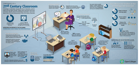 21st Century Classroom Infographic | Madares Al Ghad Education Technology | Scoop.it