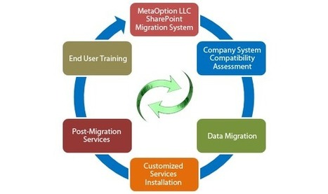 SharePoint Migration Services | SharePoint 2007 to 2013 & SharePoint 2010 to 2013 Migration | Office 365 Services | Scoop.it