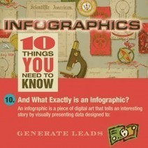INFOGRAPHICS: 10 THINGS YOU NEED TO KNOW | Visual.ly | visual data | Scoop.it