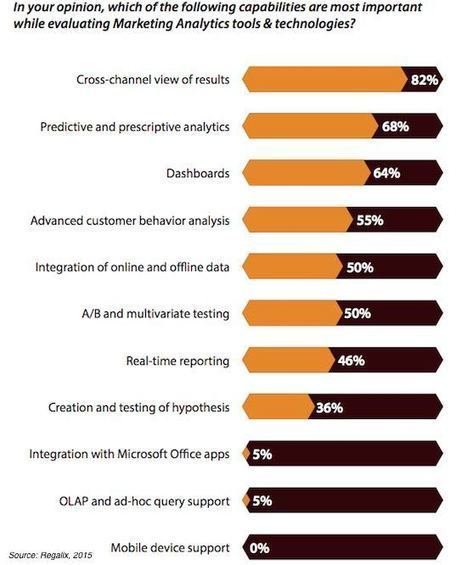 The State of B2B Digital Marketing Analytics | b2b marketing | Scoop.it