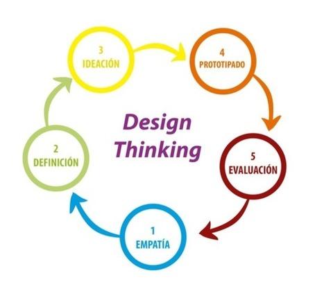 Introducción al Design Thinking: Una metodología práctica - | Edumorfosis.it | Scoop.it