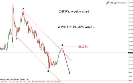 CHFJPY Approaching Fibonacci Resistance - EWM Interactive   Technical Analysis - Elliott Wave Theory   Scoop.it