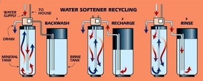 Save Time And Money By Softening Your Home's Water | Business | Services | Ideas | Scoop.it