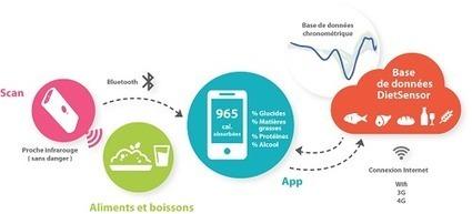 Mon collègue connecté : Diet Sensor rend le cours de SVT appétissant. | Courants technos | Scoop.it