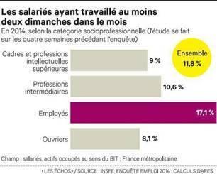18% des salariés concernés par le travail dudimanche chaque mois en France | Les temps de la ville | Scoop.it
