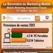 Infographie : La Mobile Marketing Association France publie la deuxième édition de son baromètre trimestriel   Webmarketing   Scoop.it