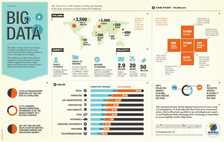Le Big Data en une infographie | Social Computing | Data Visualization & Infographics | Scoop.it