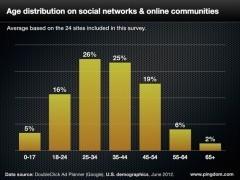Profil-type des utilisateurs des principaux réseaux sociaux | entretenir une vie sociale numérique au détriment de la vie sociale | Scoop.it