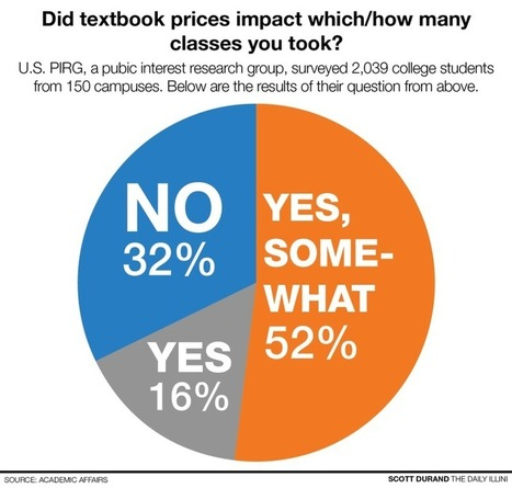 Senators push for open textbooks to alleviate textbook costs | OER & Open Education News | Scoop.it