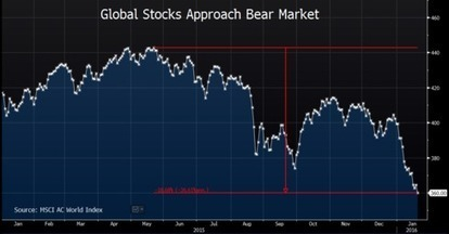 Dow Falls 400 Points as Global Rout Deepens Amid Plunge in Crude | EconMatters | Scoop.it