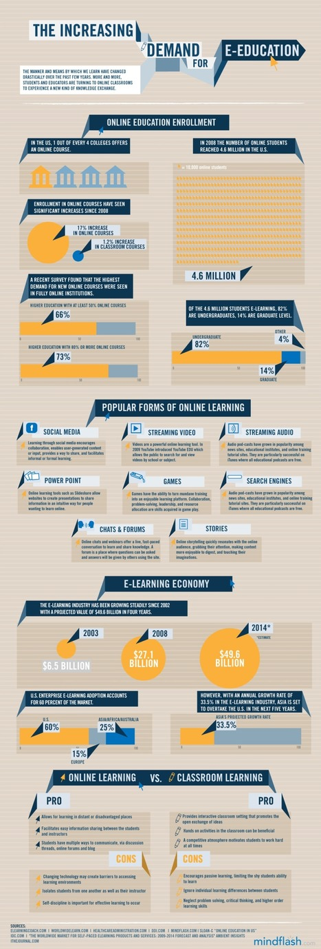 State of the E-Learning Industry [INFOGRAPHIC] | WPLMS | Eduployment | Scoop.it