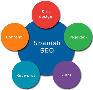 Tips to Find Best Spanish SEO Service | Turnover Web Blogs | Scoop.it