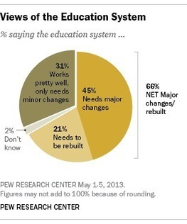Many Americans say educational system in need of overhaul | Public Education | Scoop.it