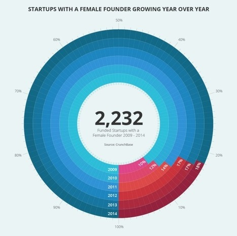 What Numbers Can—And Can't—Tell Us About Gender In Tech | Women Startups | Scoop.it