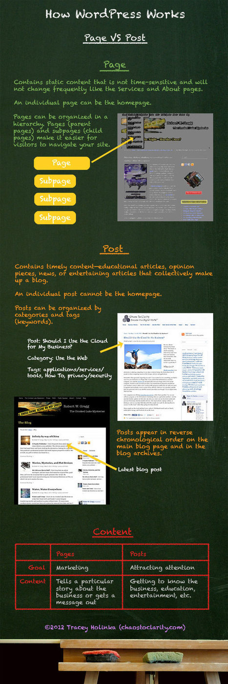 How WordPress Works: Page Vs. Post [Infographic] | Librarians Out Loud | Scoop.it
