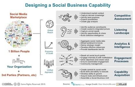 Une dilution des pratiques sociales dans l'organisation grâce à la social business unit - Entreprise20.fr   Les tendances de l'Entreprise 2.0   Scoop.it