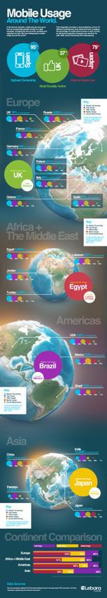 Uso del móvil alrededor del Mundo #infografia | ¿Cómo sería el mundo si las naciones con mayor población las ubicamos en los países más grandes extensos? | Scoop.it