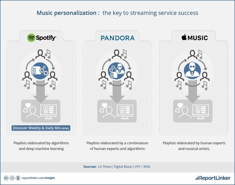 Spotify, Pandora And Apple Each Tackle Music Discovery And Personalization Differently | Radio 2.0 (En & Fr) | Scoop.it
